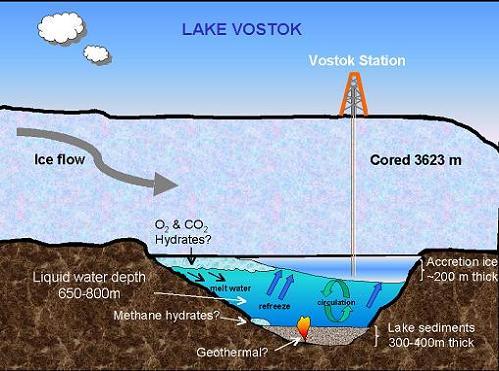 lago Vostok